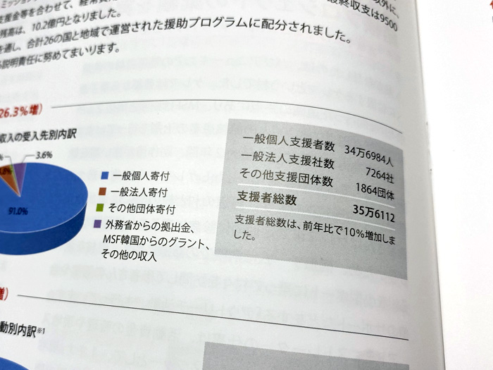 国境なき医師団の「活動報告書2019」